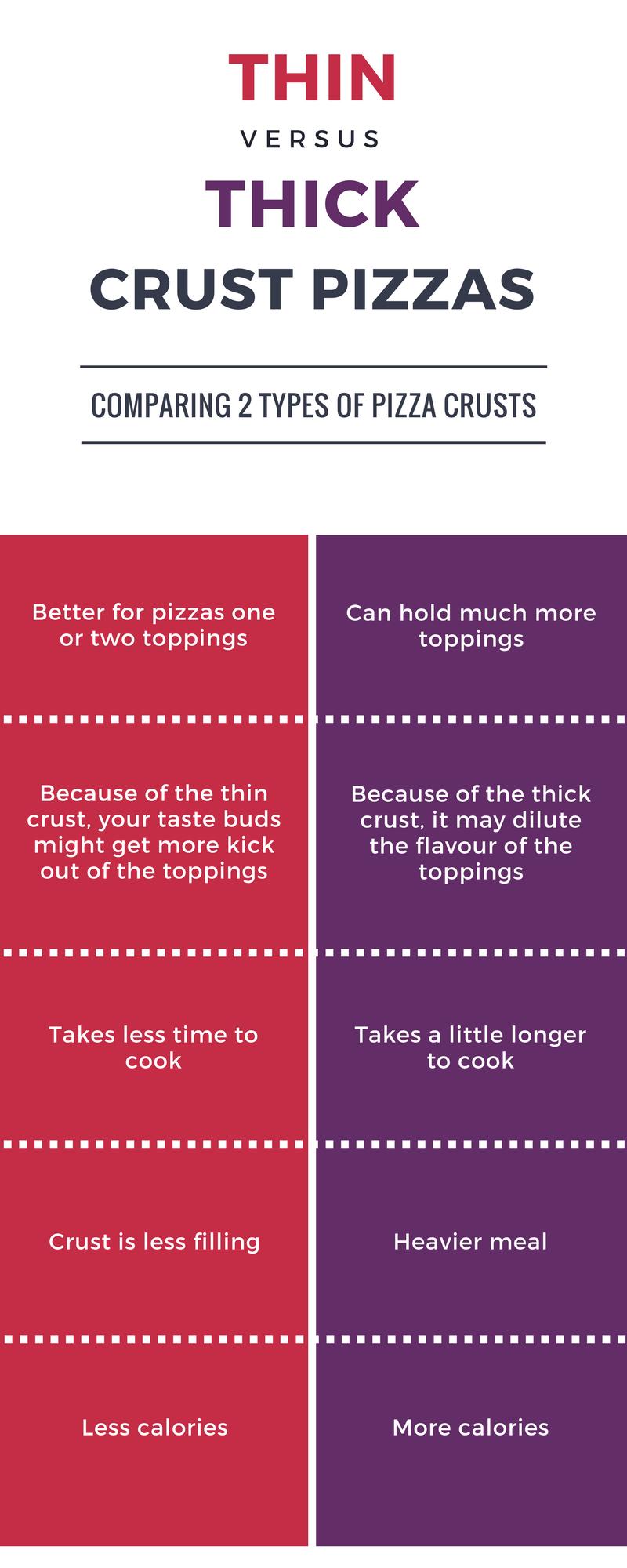 Thin Crust Pizza Vs Thick Crust Pizza