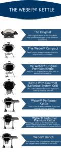 THE WEBER® KETTLE
